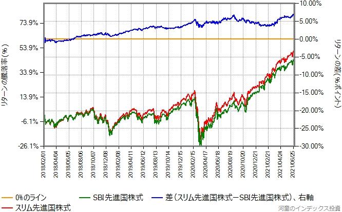 SBI先進国株式とスリム先進国株式のリターン比較グラフ