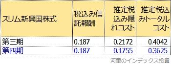 トータルコストの第三期と第四期比較表