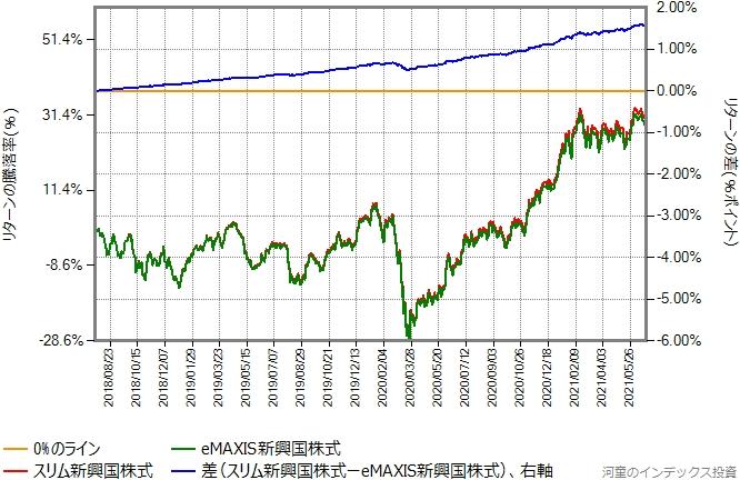 スリム新興国株式とeMAXIS新興国株式とのリターン比較グラフ