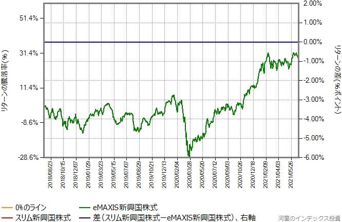 スリム新興国株式の運用コストを年率0.42%ポイント増量したものとの比較グラフ