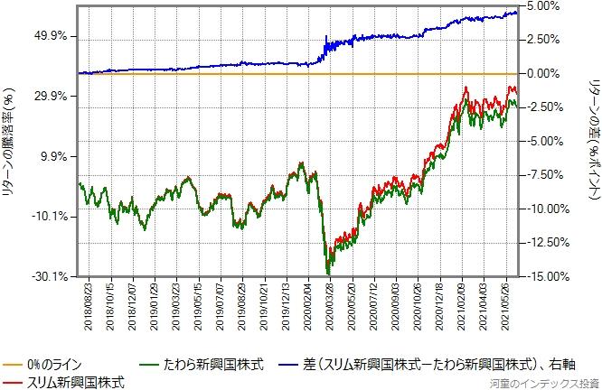 スリム新興国株式とたわら新興国株式とのリターン比較グラフ