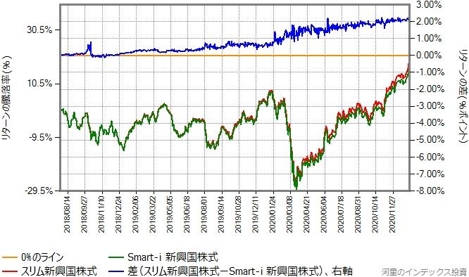 スリム新興国株式とSmart-i 新興国株式のリターン比較グラフ