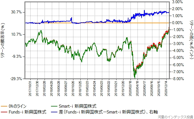 Funds-i 新興国株式とSmart-i 新興国株式のリターン比較グラフ