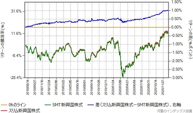 スリム新興国株式とSMT新興国株式のリターン比較グラフ