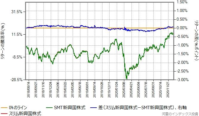 スリム新興国株式の運用コストを年率0.35%ポイント増量したものとの比較グラフ