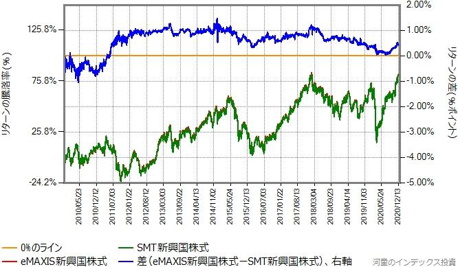 eMAXIS新興国株式とSMT新興国株式のリターン比較グラフ