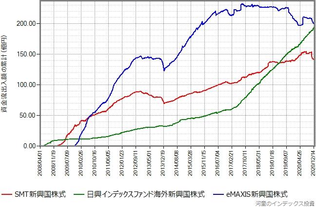 日興インデックスファンド海外新興国株式、eMAXIS新興国株式もプロットしたグラフ