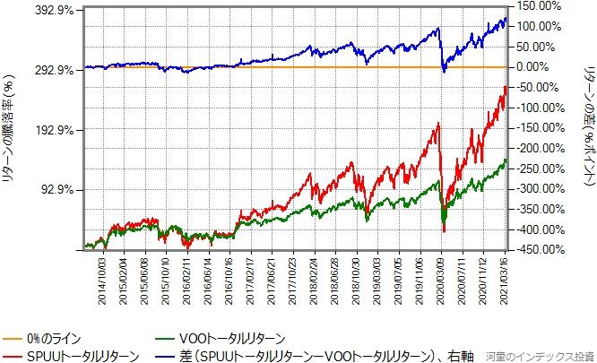 SPUUとVOOのトータルリターン比較グラフ