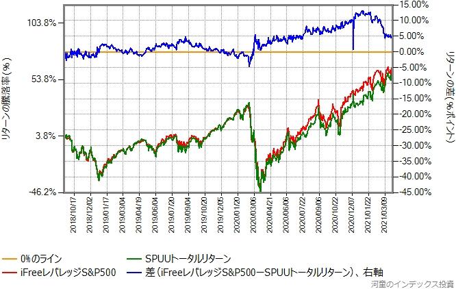 SPUUトータルリターンとiFreeレバレッジS&P500のリターン比較グラフ