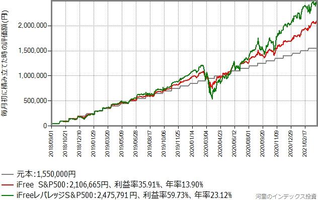 iFree S&P500とiFreeレバレッジS&P500の積み立て投資シミュレーションのグラフ