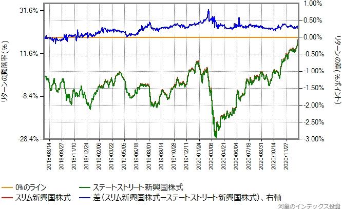 スリム新興国株式とステートストリート新興国株式のリターン比較グラフ
