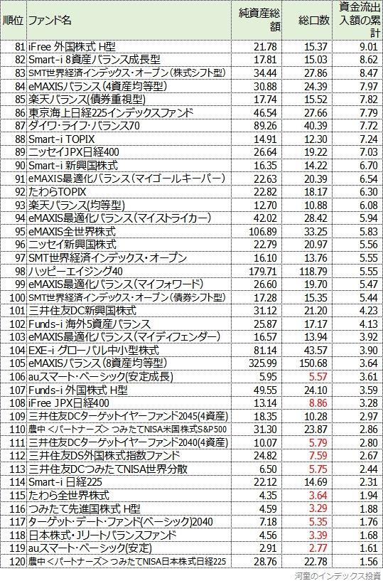 81位から120位までの一覧表