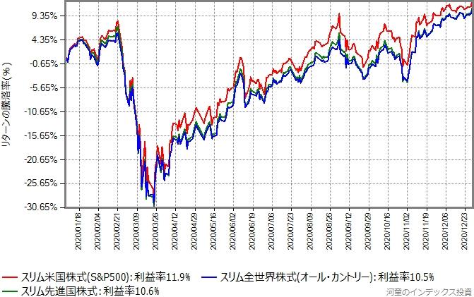 人気の資産クラスに投資する3商品の、2020年のリターン比較グラフ