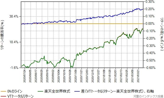 2020年7月16日から2021年3月31日までの楽天全世界株式とVTトータルリターンの比較グラフ