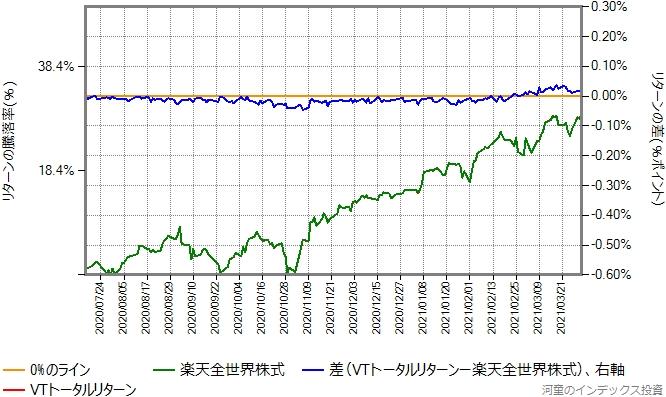 VTトータルリターンの運用コストを年率0.20%ポイント増量したものとの比較グラフ