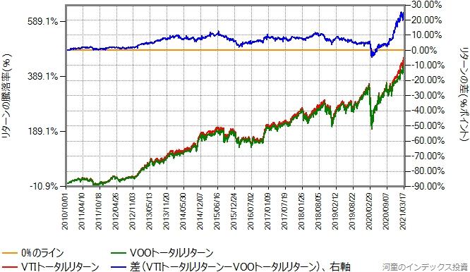 VTIとVOOのトータルリターン比較グラフ、2010年10月1日から2021年3月31日まで