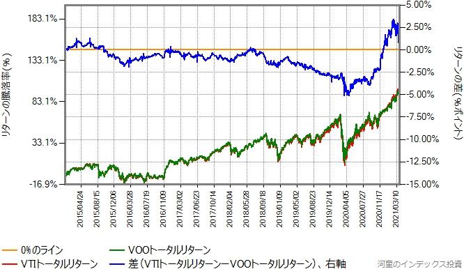 VTIとVOOのトータルリターン比較グラフ、2015年年初から