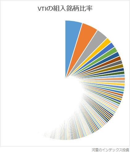 VTIの組入銘柄比率のグラフ