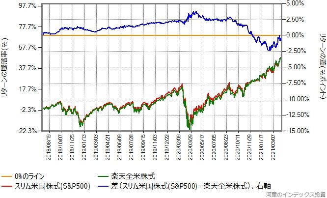 楽天全米株式とスリム米国株式(S&P500)のリターン比較グラフ
