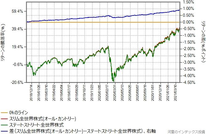 ステートストリート全世界株式とオール・カントリーのリターン比較グラフ