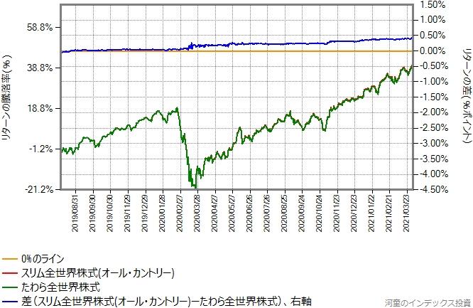 たわら全世界株式の設定直後を避けた、2019年8月5日から2021年4月2日までの、オール・カントリーとのリターン比較グラフ