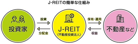 J-REITの仕組みの図