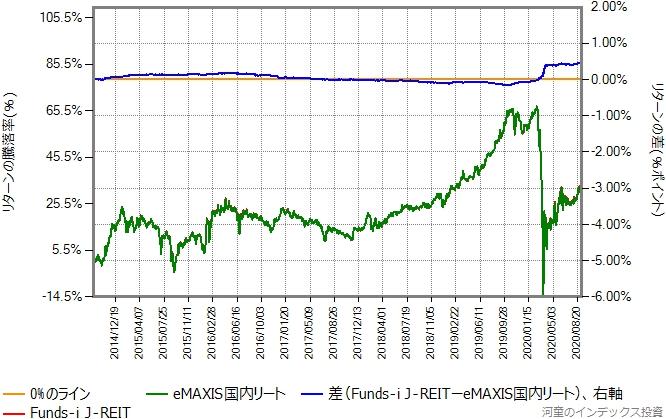 Funds-i J-REITの運用コストを年率0.1%ポイント増量したものとの比較グラフ