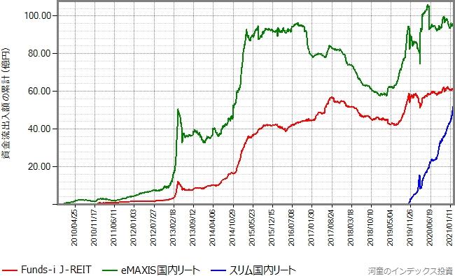 eMAXIS国内リートとスリム国内リートもプロットしたグラフ