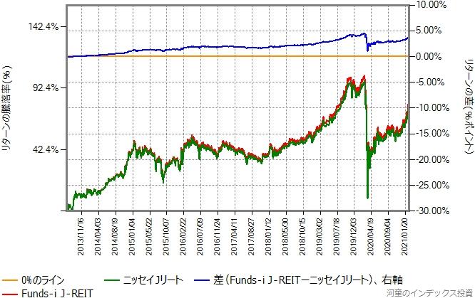 Funds-i J-REITとニッセイJリートのリターン比較グラフ