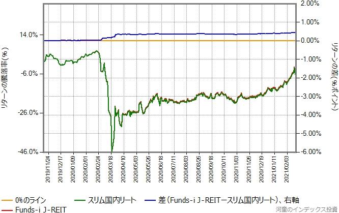 Funds-i J-REITとスリム国内リートのリターン比較グラフ