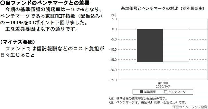 Funds-i J-REITの運用報告書にある、ベンチマークとの乖離率