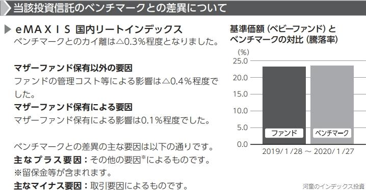 eMAXIS国内リートの運用報告書にある、ベンチマークとの乖離率