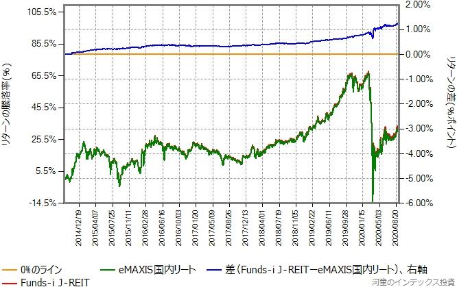 Funds-i J-REITの5期から10期までの、eMAXIS国内リートとのリターン比較グラフ