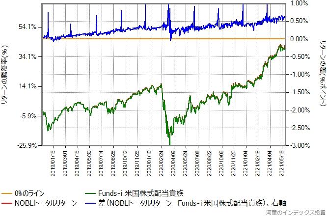 Funds-i 米国株式配当貴族とNOBLトータルリターンの比較グラフ