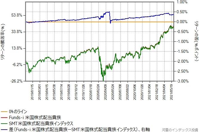 Funds-i 米国株式配当貴族とSMT米国株式配当貴族インデックスのリターン比較グラフ