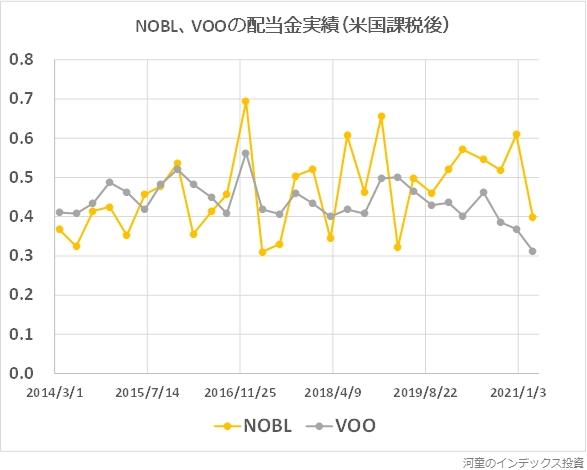 NOBLとVOOの配当金実績グラフ