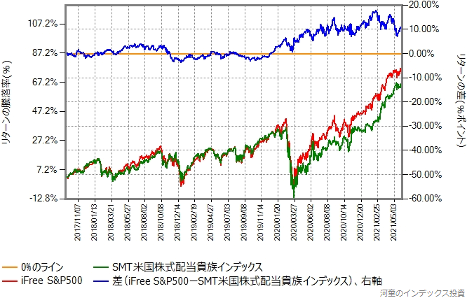 iFree S&P500とSMT米国株式配当貴族インデックスのリターン比較グラフ