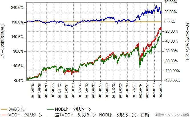 VOOトータルリターンとNOBLトータルリターンの比較グラフ