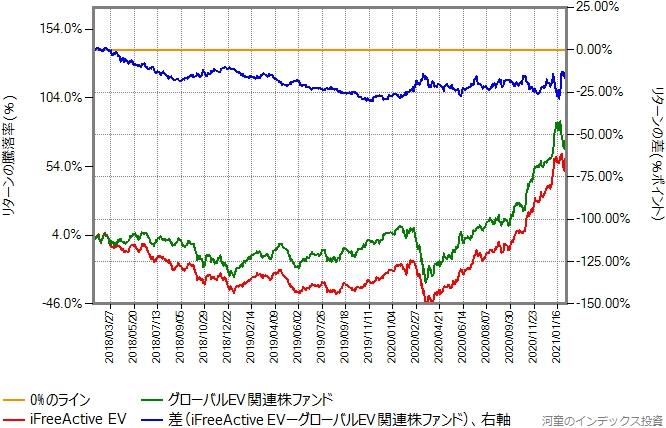 2018年2月15日から2021年2月5日までの、iFreeActive EVとグローバルEV関連株ファンドのリターン比較グラフ