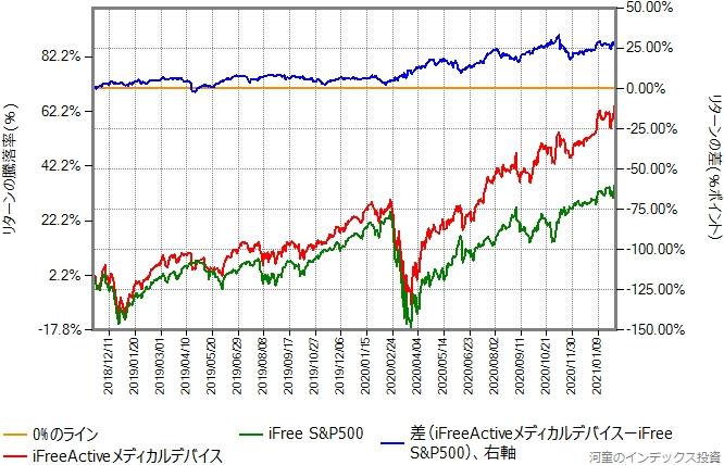 iFreeActiveメディカルデバイスとiFree S&P500のリターン比較グラフ