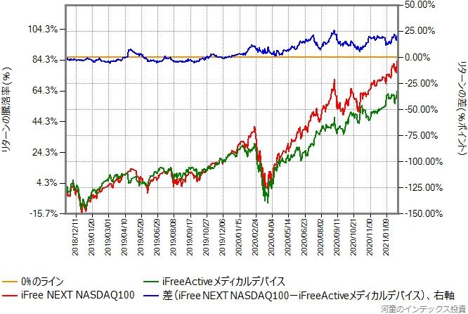 iFreeActiveメディカルデバイスとiFree NEXT NASDAQ100のリターン比較グラフ