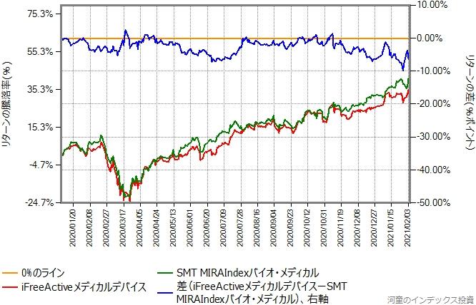 iFreeActiveメディカルデバイスとSMT MIRAIndexバイオ・メディカルのリターン比較グラフ、2020年年初から