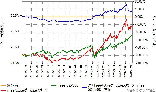 iFreeActiveゲーム&eスポーツとiFree S&P500のリターン比較グラフ