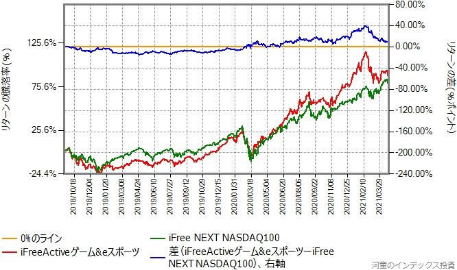 iFreeActiveゲーム&eスポーツとiFree NEXT NASDAQ100のリターン比較グラフ