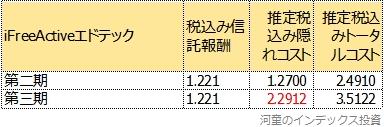 第二期と第三期のトータルコスト比較表