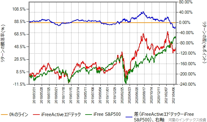 iFreeActiveエドテックとiFree S&P500のリターン比較グラフ