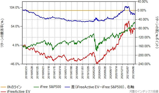 iFreeActive EVとiFree S&P500のリターン比較グラフ、2018年2月15日から