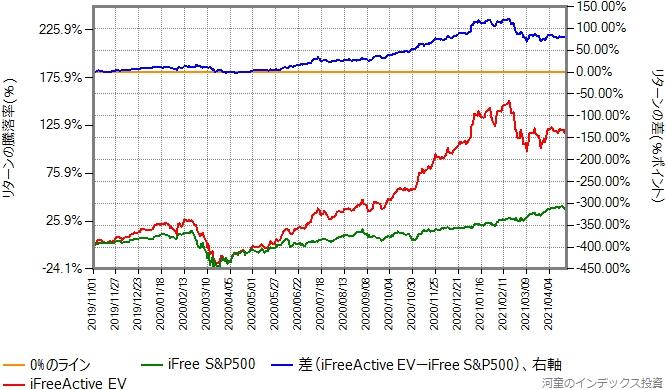 iFreeActive EVとiFree S&P500のリターン比較グラフ、2019年11月1日から