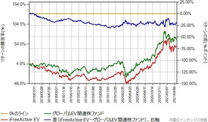 iFreeActive EVとグローバルEV関連株ファンドのリターン比較グラフ