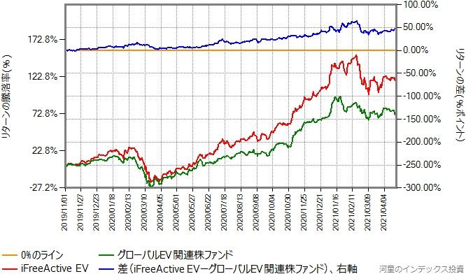 iFreeActive EVとグローバルEV関連株ファンドのリターン比較グラフ、2019年11月1日から